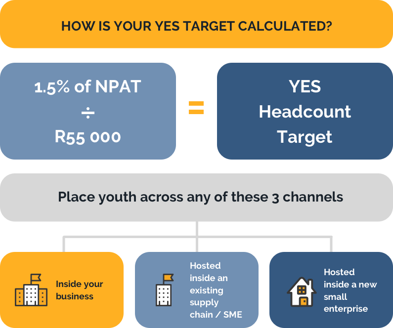 How target is calculated