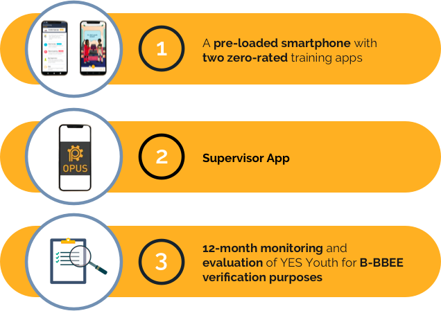 Yes Packages
