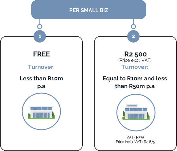 Registration fee breakdown